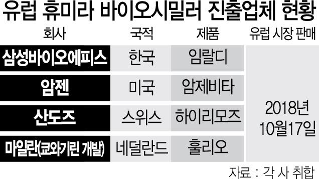 삼성바이오에피스 '휴미라 복제약 시장'서 승기