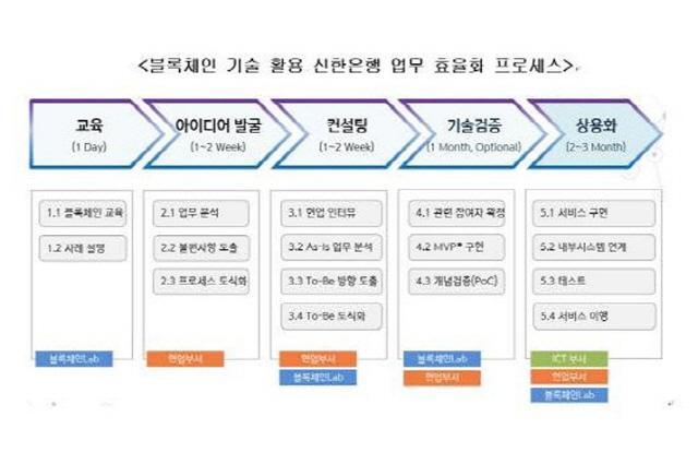 신한은행, 블록체인 기술 적용 프로젝트 본격 가동
