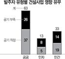 """'주52시간' 폭탄에...건설현장 44% """"공기준수 어렵다"""""""