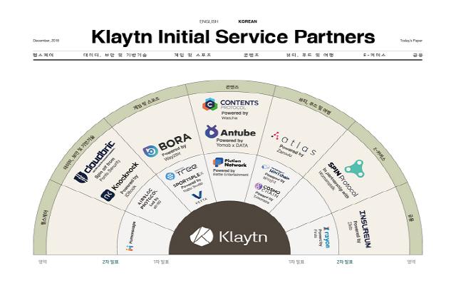 카카오의 블록체인 플랫폼 클레이튼, 왓챠 등 8개 업체와 파트너십 체결