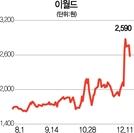 이랜드그룹에 '한번 더' 베팅한 큐캐피탈…이월드 주얼리사업부에 투자