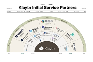 Klaytn forms partnerships with 8 more companies