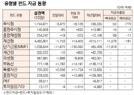 [표]유형별 펀드 자금 동향(12월 10일)