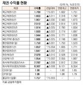 [표]채권 수익률 현황(12월 12일)