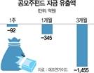 [에셋+핫IPO]얼어붙은 공모주펀드...석달간 1,455억 빠져