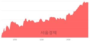 [마감 시황]  외국인과 기관의 동반 매수세.. 코스닥 676.48(▲15.47, +2.34%) 상승 마감
