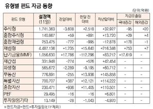 [표]유형별 펀드 자금 동향(12월 11일)