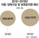 年 10조 '아동수당·보육료·양육수당' 통폐합 추진