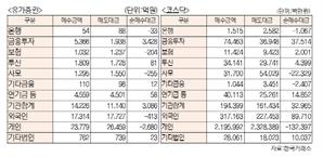 [표]투자주체별 매매동향(12월 12일-최종치)