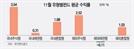 [에셋+ 한눈에 보는 펀드] 美中 무역분쟁 완화 기대감…국내주식형 3.54%↑