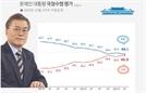 文대통령, 국정지지도 48.1% '취임 이후 최저'