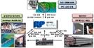 롯데건설, 국내 최초 디지털 현장관리 시스템 'PRMS' 개발