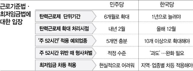 '탄력근로 확대' 다시 격돌...  민주 '6개월'vs 한국 '1년'