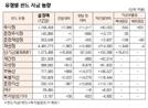 [표]유형별 펀드 자금 동향(12월 12일)