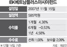 [펀드줌인] IBK베트남플러스아시아증권투자신탁, 한 달 수익률 4.38%...베트남펀드 중 최고