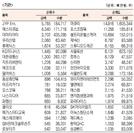 [표]코스닥 기관·외국인·개인 순매수·도 상위종목(12월 14일)