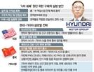 """정의선 """"내년을 'V자 회복' 원년으로"""""""