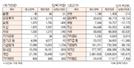 [표]투자주체별 매매동향(12월 14일)