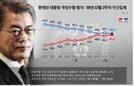 文대통령 지지율 소폭 하락 '48.5%'…20대 男 29.4% '최저'