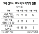 3기 신도시 서울 그린벨트 제외 … 유력 후보 광명은 토지거래 증가