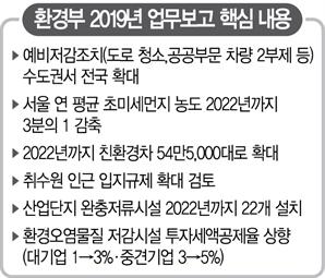 고농도 미세먼지 땐 지방도 차량 2부제, 서울 초미세먼지는 4년 내 '3분의2'로