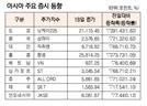 [표]아시아 주요 증시 동향(12월 18일)