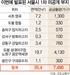 [3기 신도시 발표] 서초 염곡·송파 장지 차고지 등 7,500가구 공급