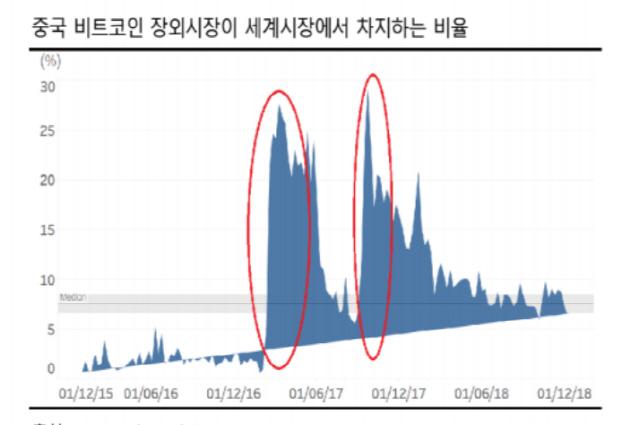 """""""중국 OTC시장, 강세장 예고하는 신호등""""-체인파트너스 리서치센터"""