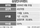 [펀드줌인] 삼성인디아펀드, 印 대형주 중 저평가 종목에 투자...설정후 수익률 93%