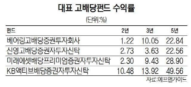 [머니+] 배당주펀드에도 훈풍