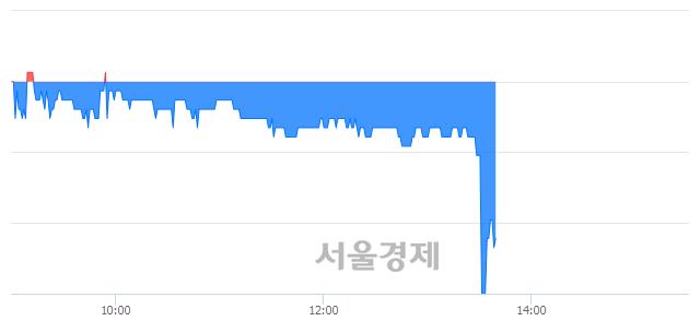 코데일리블록체인, 장중 신저가 기록.. 1,455→1,450(▼5)