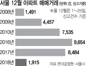 서울 끝모를 거래절벽...이달 금융위기 이후 최저