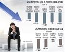 [2018년 증시결산] 주식형펀드 평균수익률 -20%…국민재테크서 애물단지로