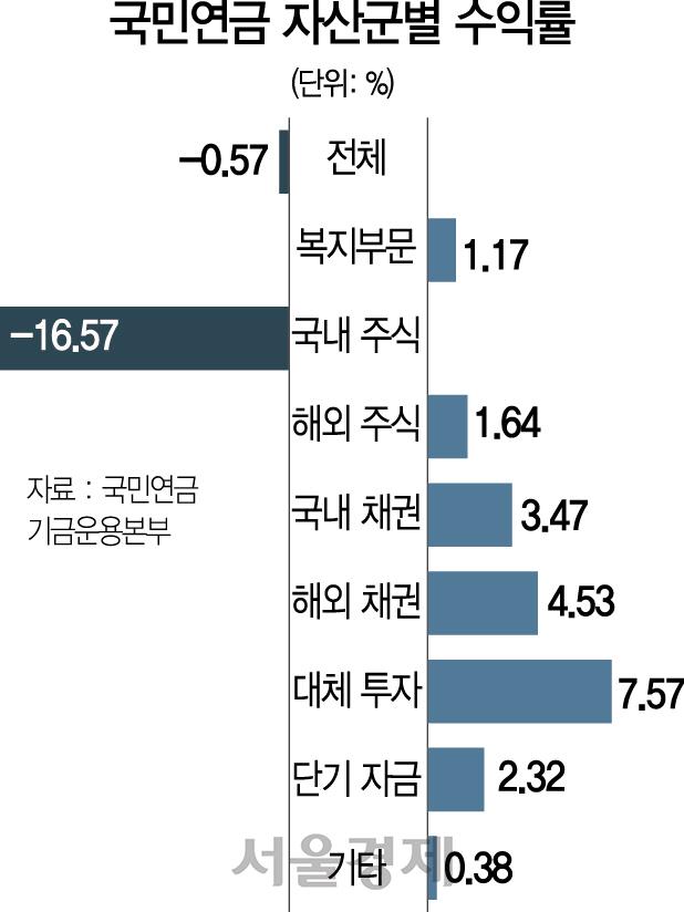[시그널] 국내 증시서만 15조 증발… 한달새 국민 노후자금 16.6조 날려