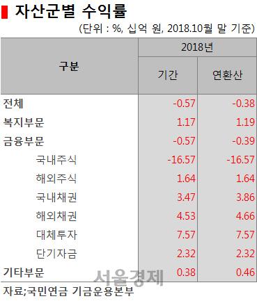 [시그널] 국민연금 수익률 '마이너스' 충격… 10월말 기준 -0.57%