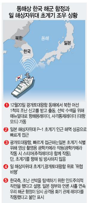 [권홍우 선임기자의 무기이야기] 레이더 쐈다며 발끈한 日, 영상공개까지..'위기조장' 잇단 무리수