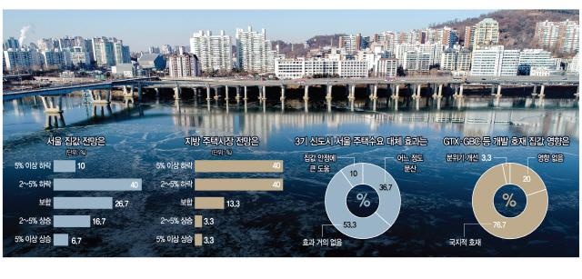 [서경펠로·전문가 새해 집값 전망] '보유세 인상 강남권 직격탄…서울 집값 떨어질것' 50%