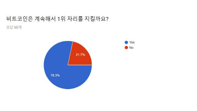 """[아듀2018]비트코인, 1위 고수할까? 응답자 21.7% """"그렇지 않다"""""""