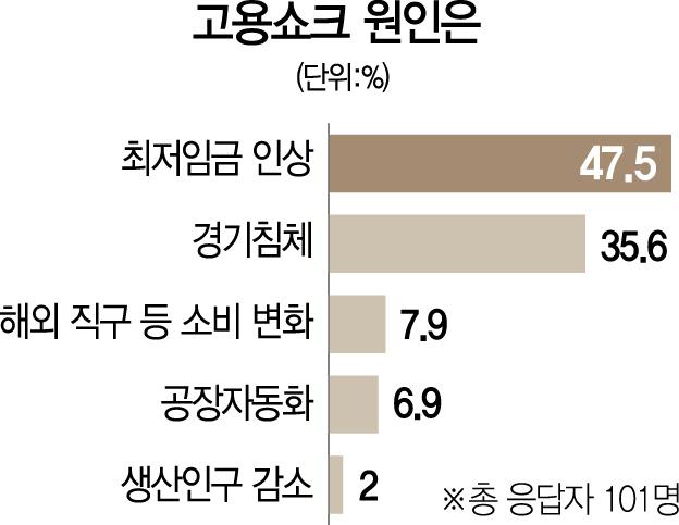 [서경펠로, 경제전문가 신년설문]'올 취업자 증가폭 10만이하' 43%...일자리참사 겪은 지난해보다 나빠
