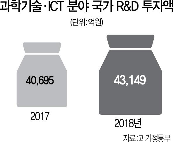 과학기술 R&D에 4.3조 투입... 우수연구자 연 15억까지 지원