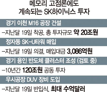 '선제 투자'…SK, 中서도 반도체 승부수