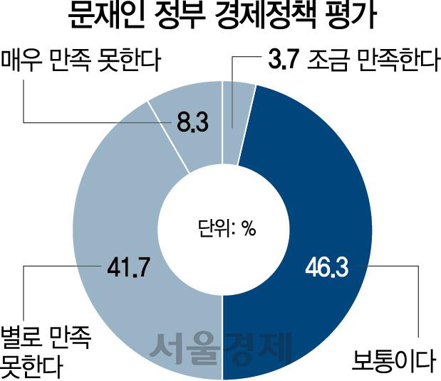조선·건설·제약·식품은 '최저임금 인상 부정적' 100%