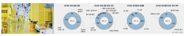 '올 성장률 2% 초반' 46%…'산업경쟁력 약화 가장 우려' 42%