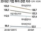 """""""규제에 미래 막혀""""..기업투자지수 11년만에 최악"""