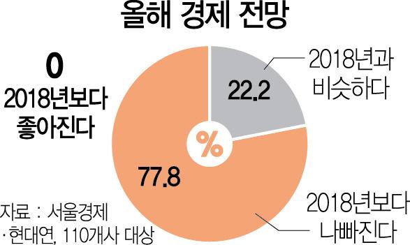 [서울경제·현대硏 110개사 설문]'올 경제 좋아질 것' 응답 단 1곳도 없었다