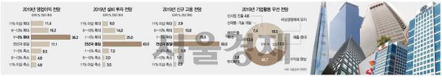 '영업익 확대' 64%지만 12%P↓(작년 설문 대비)...'고용 동결·축소' 60%