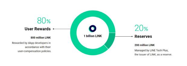 라인의 링크체인, 올해부터 본격 생태계 구축