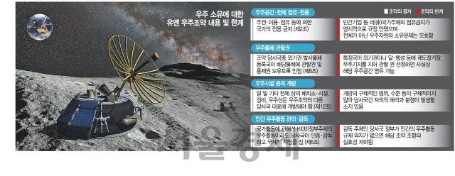 [달착륙 50년, 요동치는 우주패권] 달·화성 임자 없다?...美·中 등 우주개발 '先점유·後소유' 노려