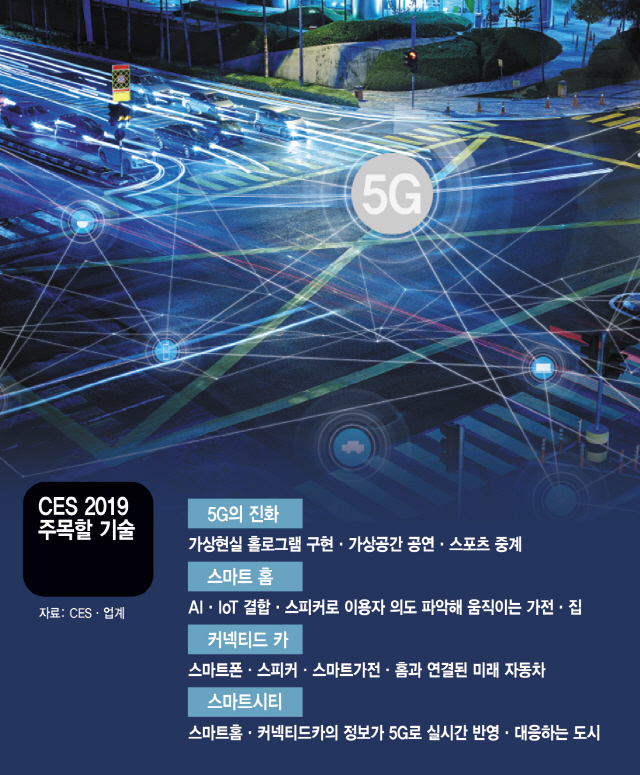 [CES 2019] 0.001초…인체 반응보다 빠른 5G, 집안팎 경계를 허물다