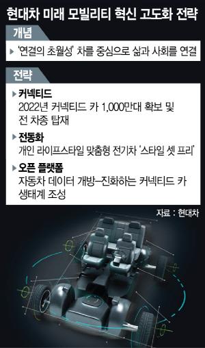 [CES 2019]스케줄 따라 자동 이동…현대차 '커넥티드카 1,000만대 만들것'